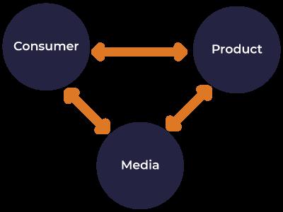 consumer-product-media